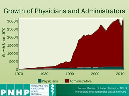 Growth of Physicians and Administrators