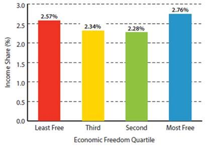 Economic Freedom Quartile