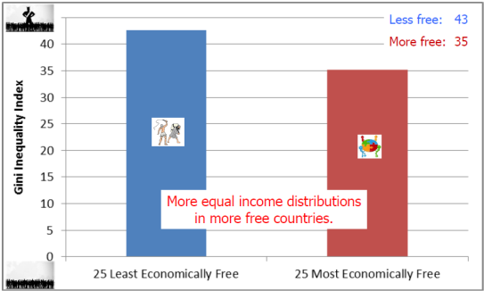 Gini Inequality Index