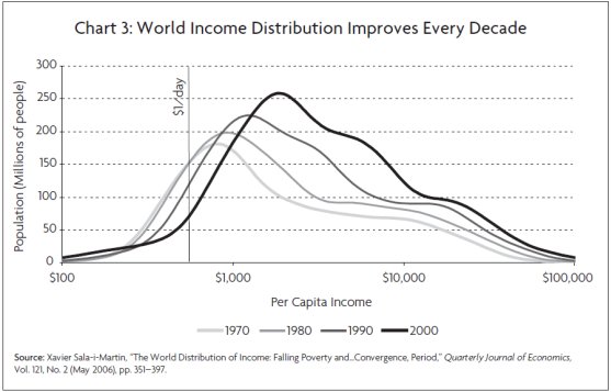 World Income Distribution