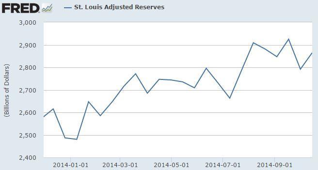 Adjusted reserves