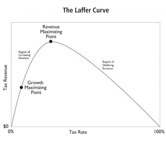 Trumps tax reform dissected mises wire affer curveg fandeluxe Gallery