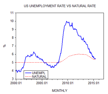 US Unemployment rate vs natural rate