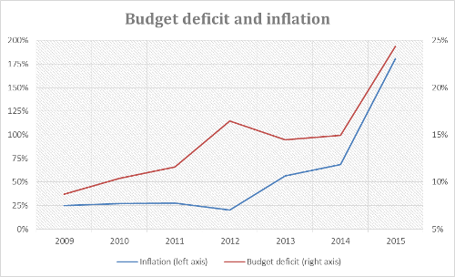 Budget deficit and inflation