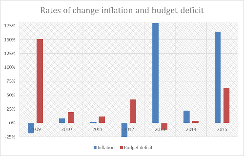 Rates of change inflation and budget deficit