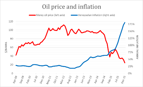 Oil price and inflation
