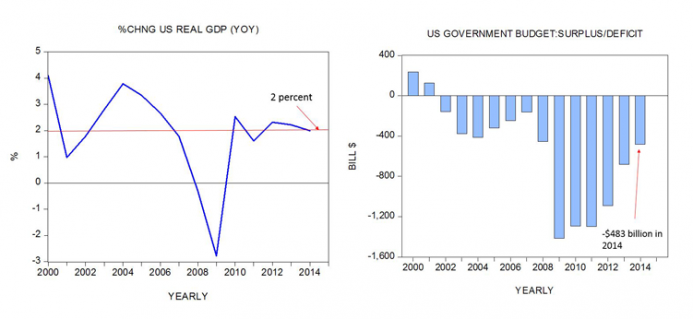 Change in GDP and US Government Budget