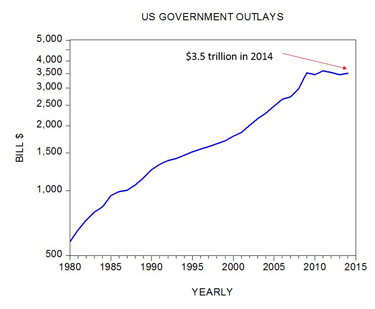 US Government Outlays