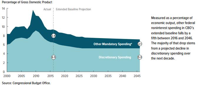 discretionary spending.png