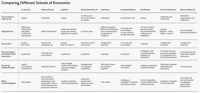 Nine Schools of Economics