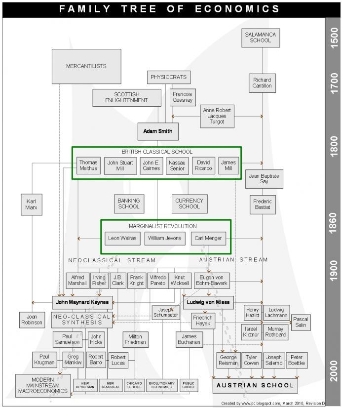 economists-family-tree_0.jpg