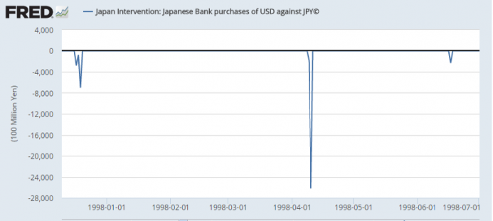 Japan Intervention: Janpanese Bank purchases of USD against JPY
