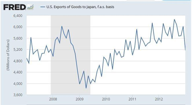 US Exports of Goods to Japan