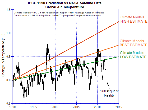 Predictions of the IPCC's First Assessment Report in 1990