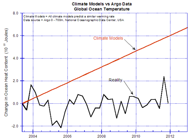 Climate model predictions of ocean temperatures