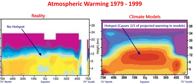 Atmospheric Warming 1979 to 1999