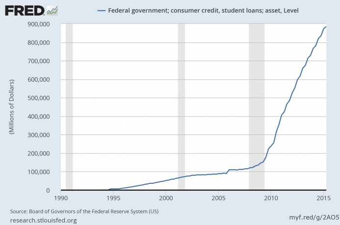 federal government student loans