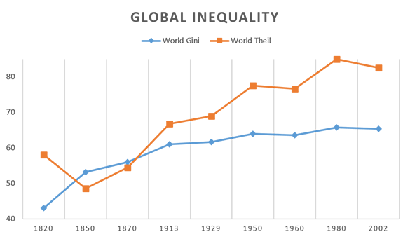 globalization economic inequality and international trade The debate about the impact of international trade on poverty is an old one   finds those that equate globalization and international trade with the expansion of .