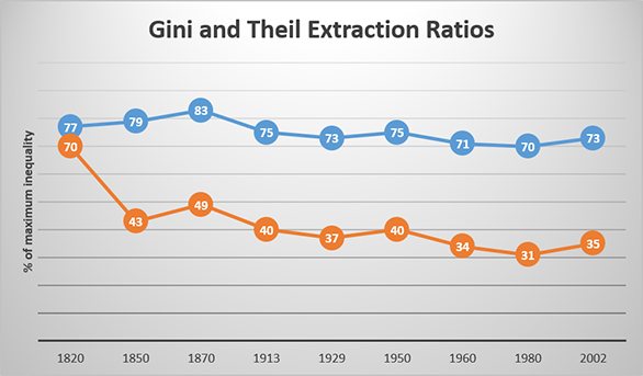 Gini and Theil Extraction Ratios