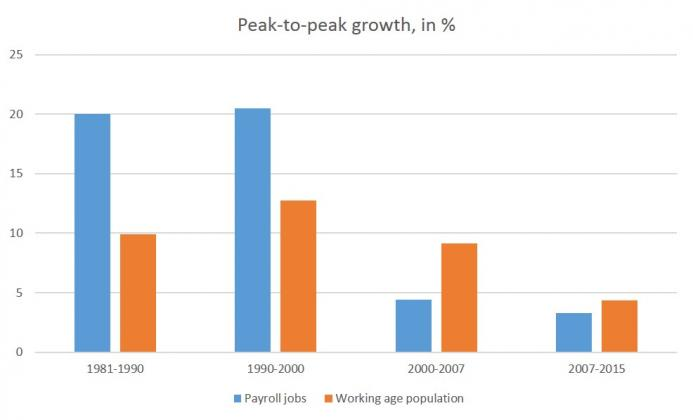 growth_pop_jobs.jpg