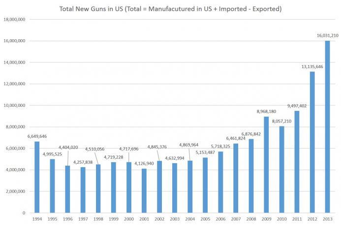 guns_manuf.jpg