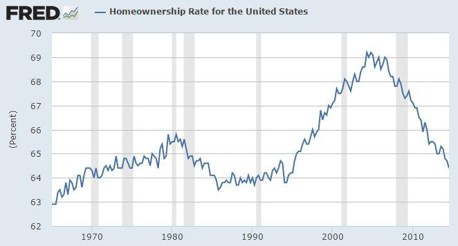 Homeownership Rate for the US