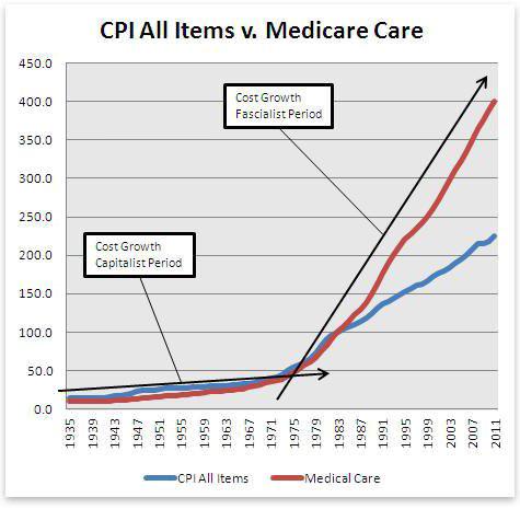 Medicare care