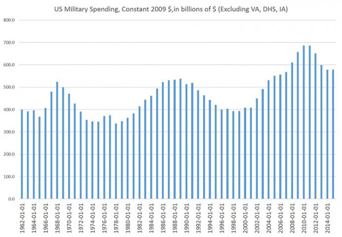US Military Spending, Constant 2009 Dollars (in billions of $)