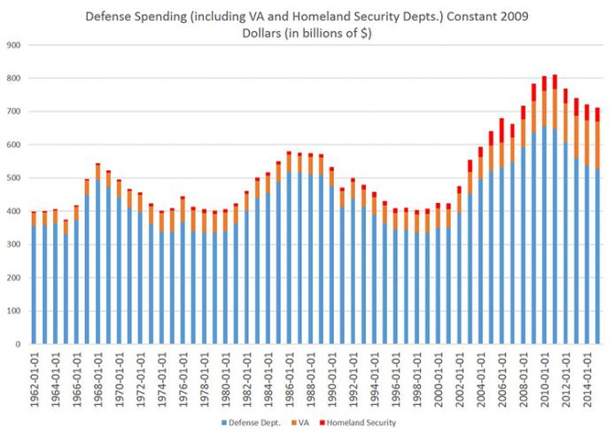 Defense Spending (including VA and Homeland Security Depts.) Contant 2009 Dollars (in billions $)