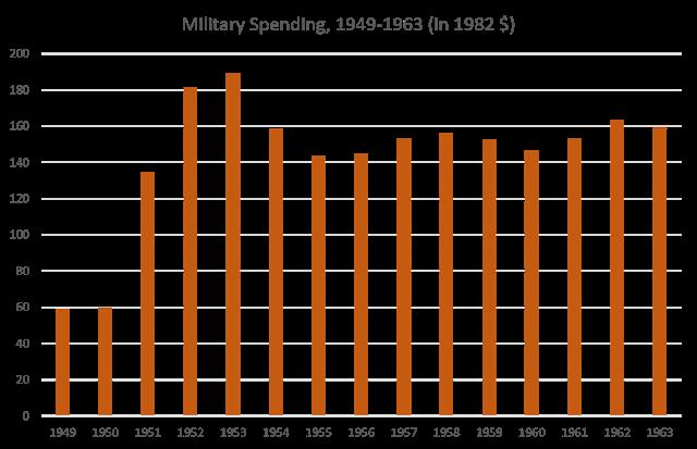 Military Spending, 1949-1963 (in 1982 $)