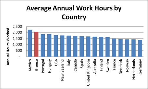 Average Annual Work Hours by Country