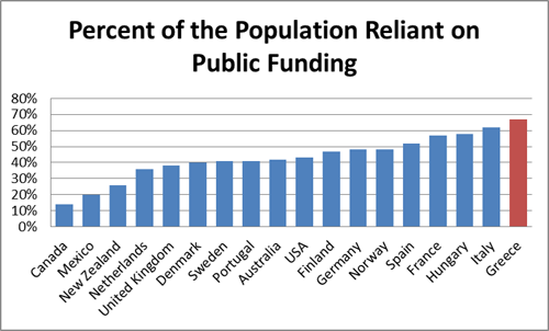 Percent of the Population Reliant on Public Funding