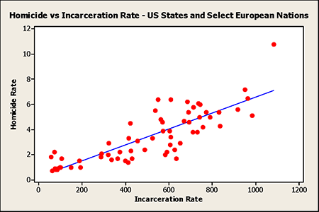 Homicide vs Incarceration Rate