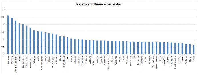 relative voter influence on electors