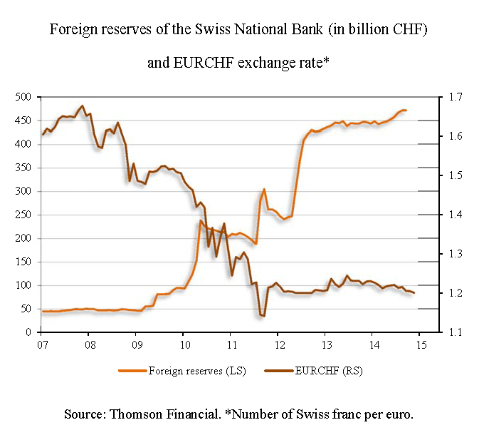 Foreign reserves of the Swiss National Bank (in billion CHF) and EURCHF exchange rate