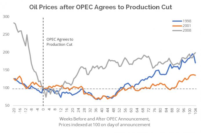 opec-production-cuts.png