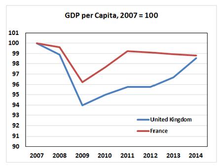 GDP per Capita 2007