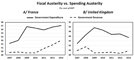 Fiscal Austerity vs. Spending Austerity