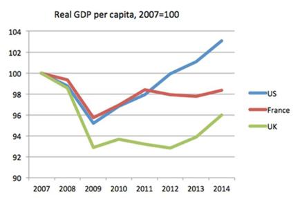 Real GDP per Capita 2007
