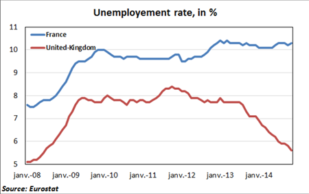 Unemployment rate in percentage