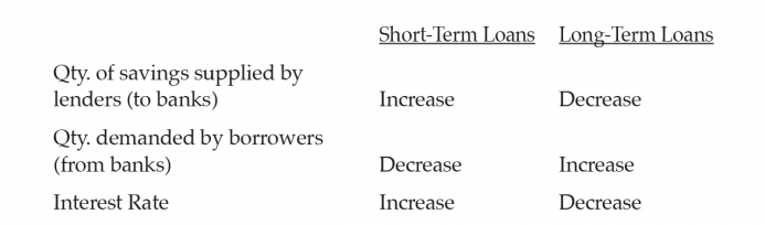 The economic consequences of loan maturity mismatching in the table 1 finally the interest rate rises at the short end and falls at the long end because the amount of present money channeled into production by fandeluxe Gallery
