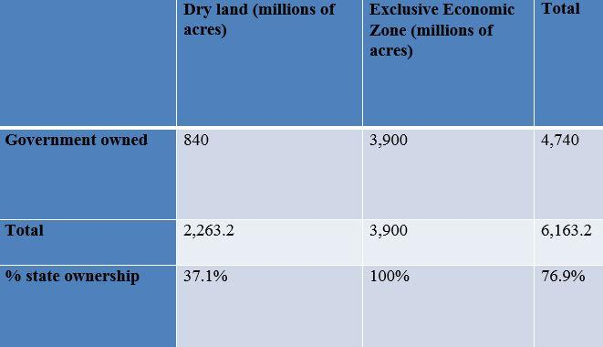 Government-Owned Ocean Territory Dwarfs its Dry Land Holdings