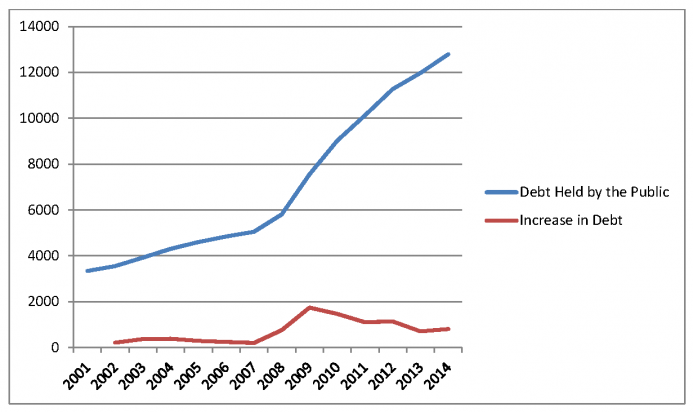 The amount of debt and the annual increase in the debt since 2001.