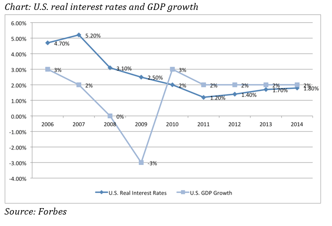 real_rates_gdp_growth_2006_2014.png