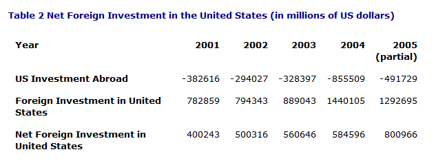 Table 2. Net Foreign Investment in the United States