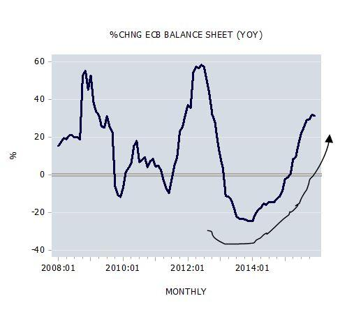 Change in ECB Balance Sheet