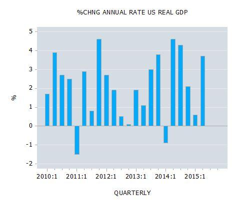 Percent Change in Annual Rate US Real GDP