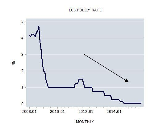 ECB Policy Rate
