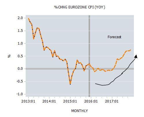 Change in Eurozone CPI