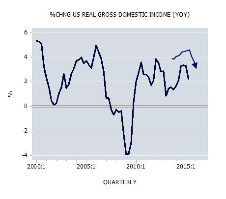 Percent Change US Real Gross Domestic Income (YOY)
